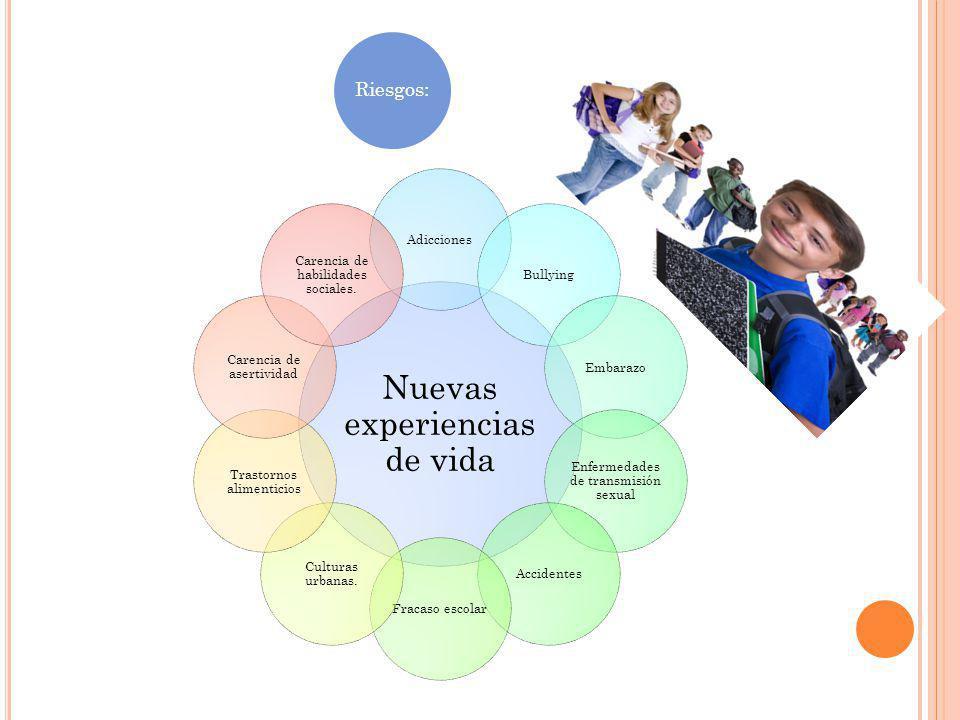 Riesgos: Nuevas experiencias de vida AdiccionesBullyingEmbarazo Enfermedades de transmisión sexual AccidentesFracaso escolar Culturas urbanas. Trastor