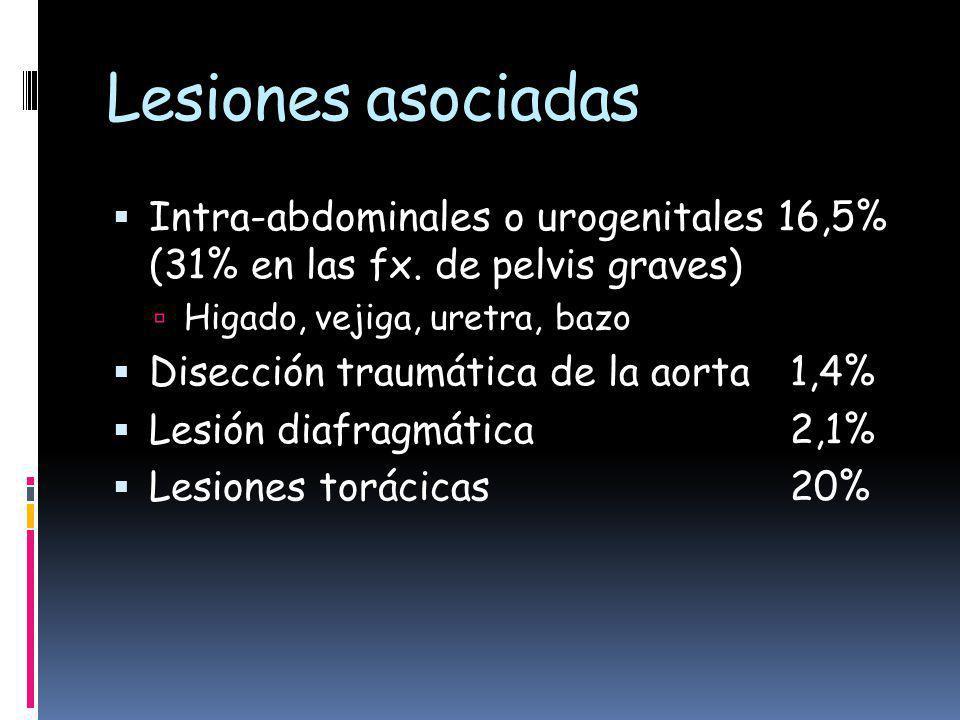 Lesiones asociadas Intra-abdominales o urogenitales16,5% (31% en las fx.