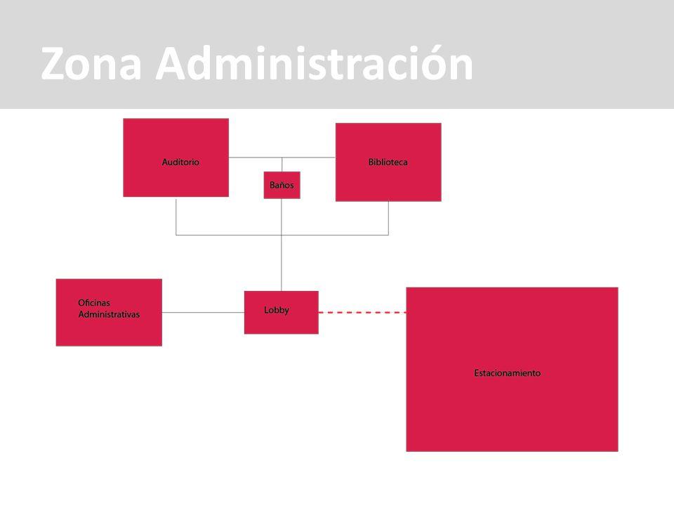 Zona Administración