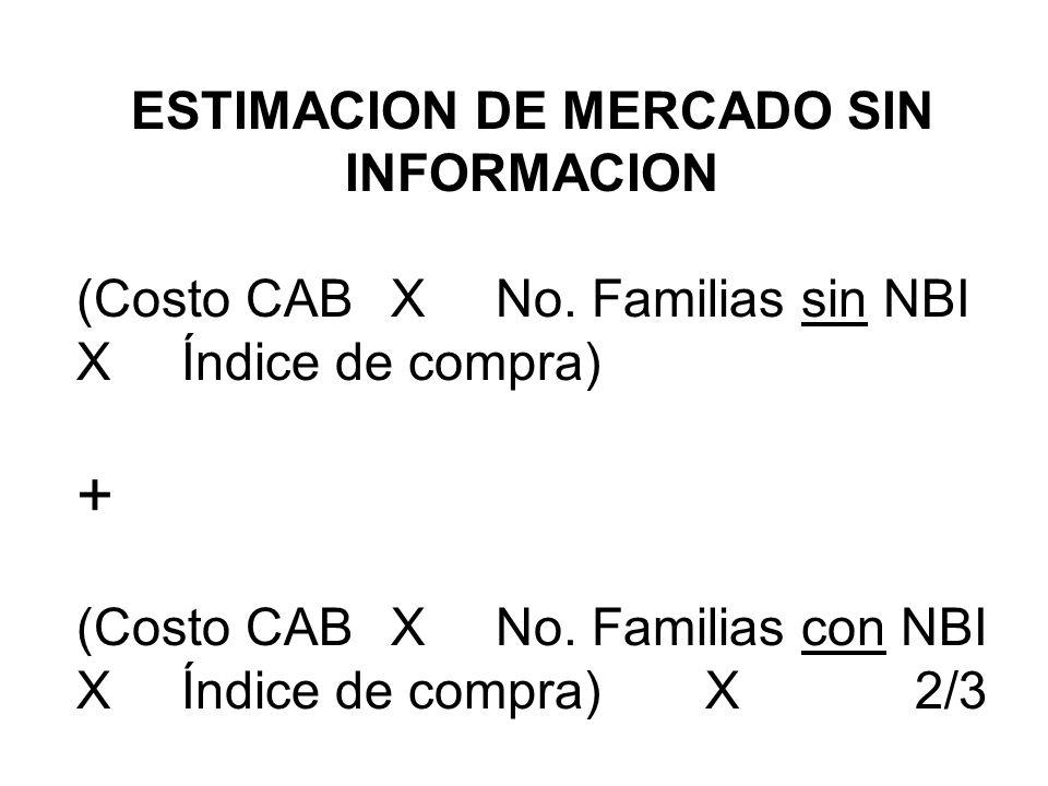 ESTIMACION DE MERCADO SIN INFORMACION (Costo CAB XNo. Familias sin NBI XÍndice de compra) + (Costo CAB XNo. Familias con NBI XÍndice de compra)X2/3