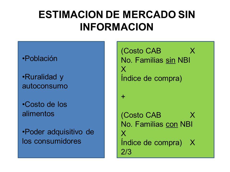 Población Ruralidad y autoconsumo Costo de los alimentos Poder adquisitivo de los consumidores (Costo CAB X No. Familias sin NBI X Índice de compra) +