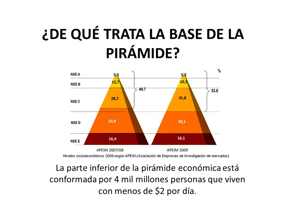La parte inferior de la pirámide económica está conformada por 4 mil millones personas que viven con menos de $2 por día. ¿DE QUÉ TRATA LA BASE DE LA
