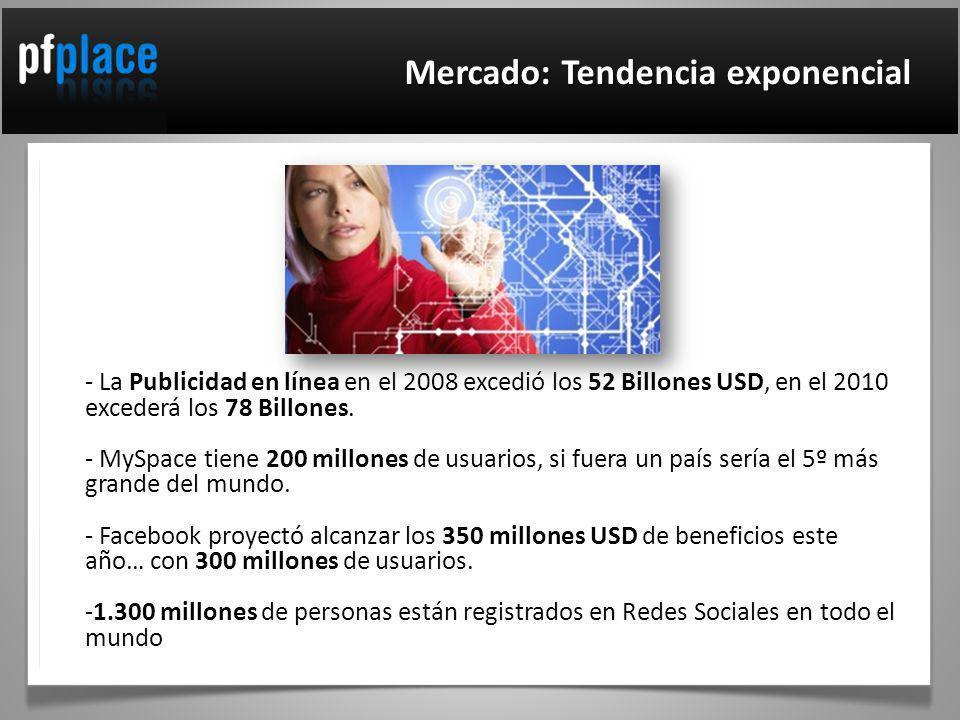 Mercado: Tendencia exponencial - La Publicidad en línea en el 2008 excedió los 52 Billones USD, en el 2010 excederá los 78 Billones.