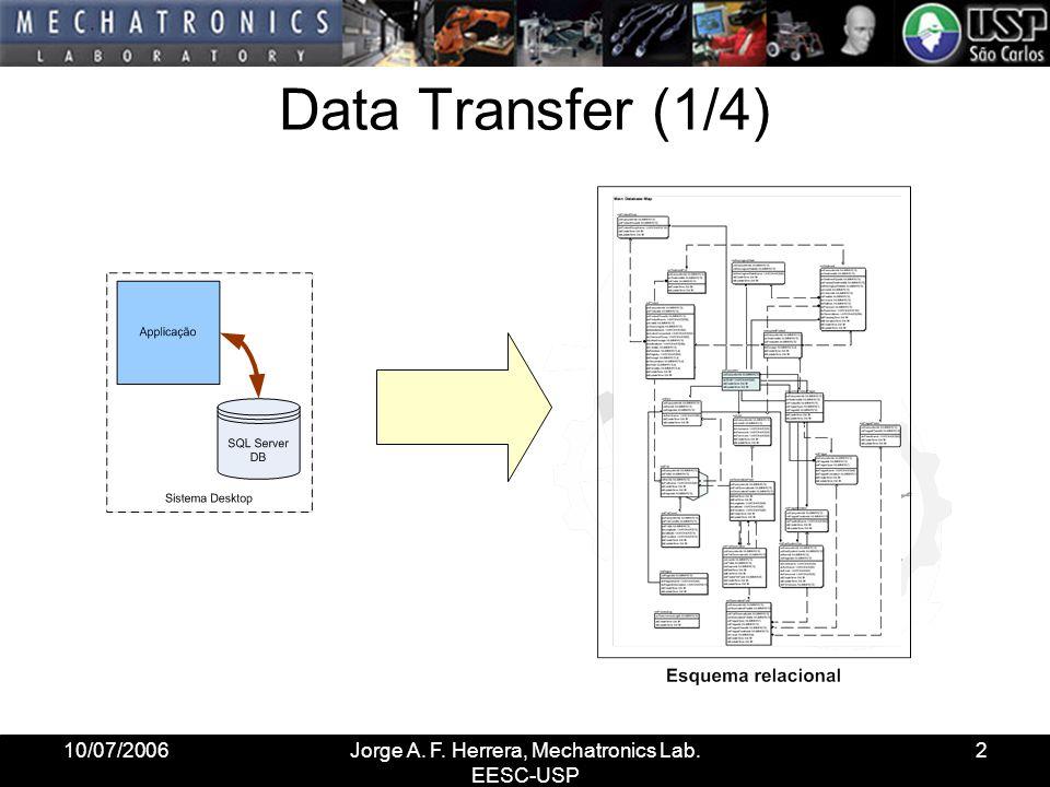 10/07/2006Jorge A. F. Herrera, Mechatronics Lab. EESC-USP 2 Data Transfer (1/4)