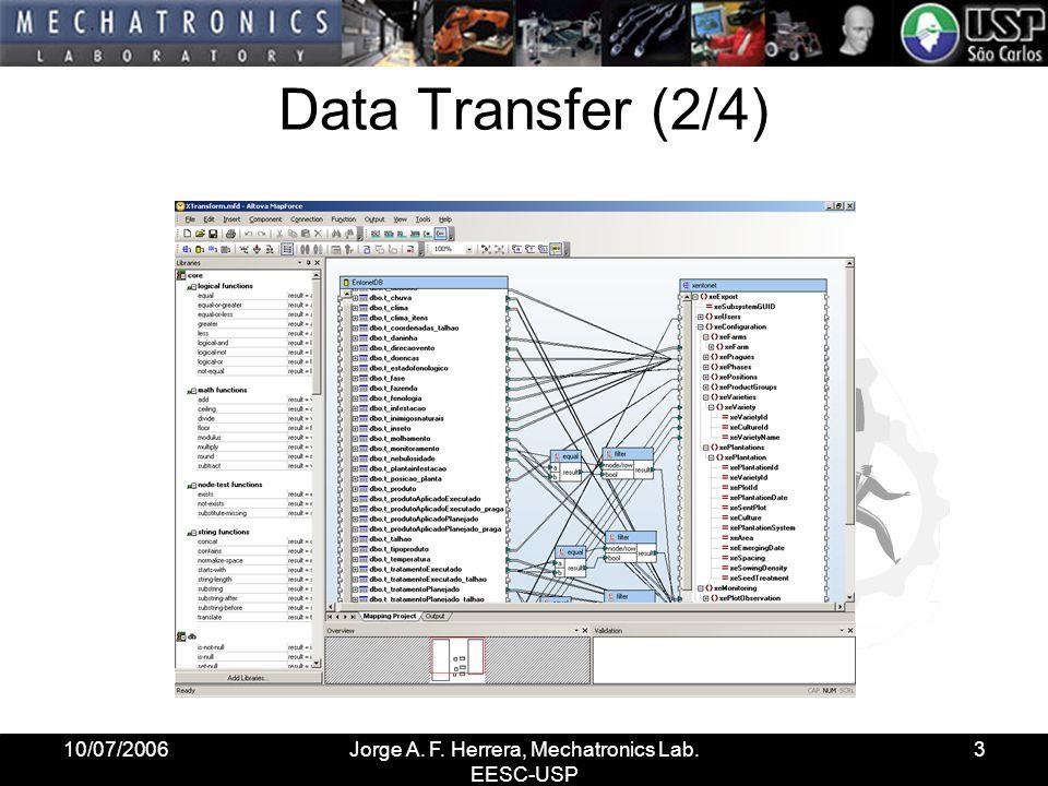 10/07/2006Jorge A. F. Herrera, Mechatronics Lab. EESC-USP 4 Data Transfer (3/3)
