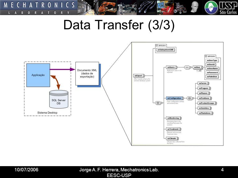 10/07/2006Jorge A. F. Herrera, Mechatronics Lab. EESC-USP 15 Visualização