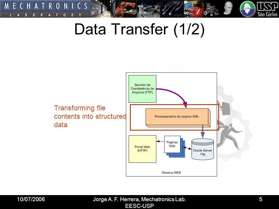 10/07/2006Jorge A. F. Herrera, Mechatronics Lab. EESC-USP 16 Interação