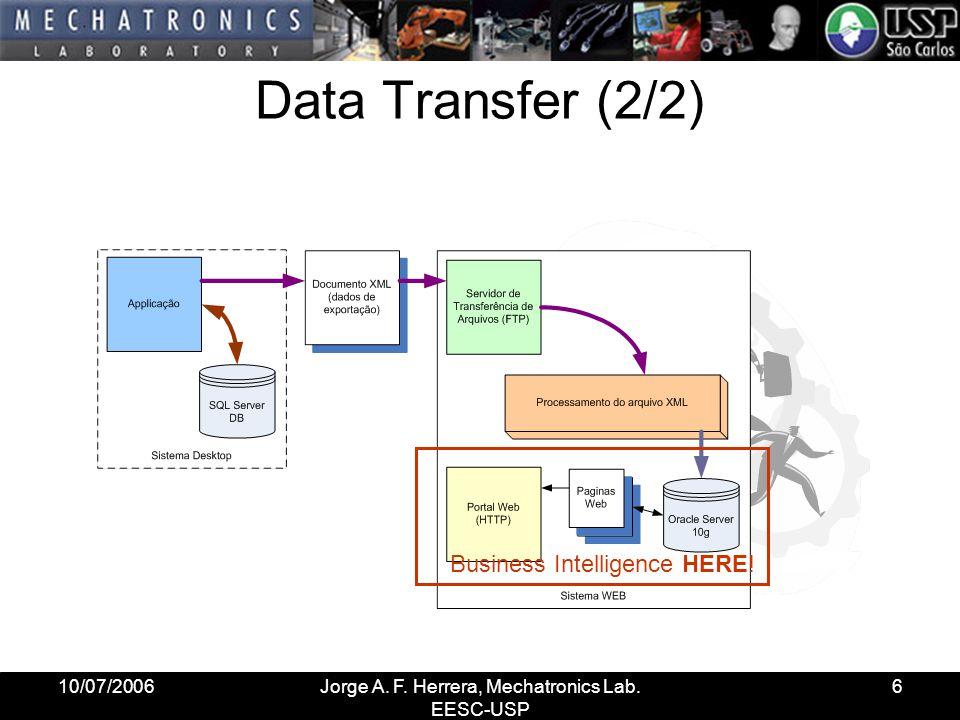 10/07/2006Jorge A. F. Herrera, Mechatronics Lab. EESC-USP 6 Data Transfer (2/2) Business Intelligence HERE!