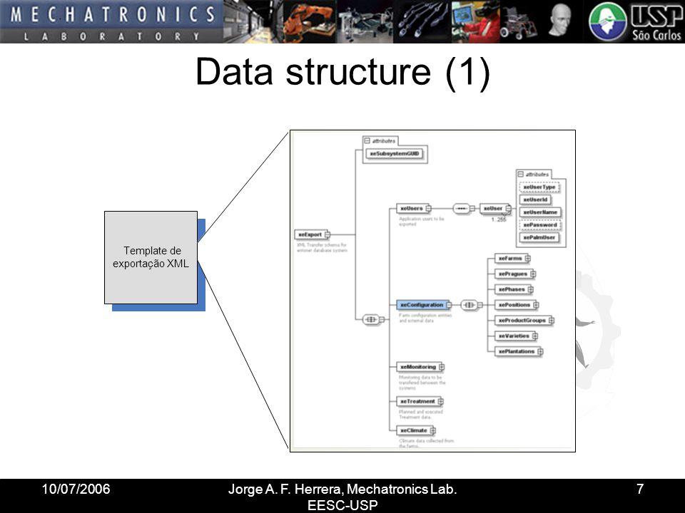 10/07/2006Jorge A. F. Herrera, Mechatronics Lab. EESC-USP 7 Data structure (1) Template de exportação XML