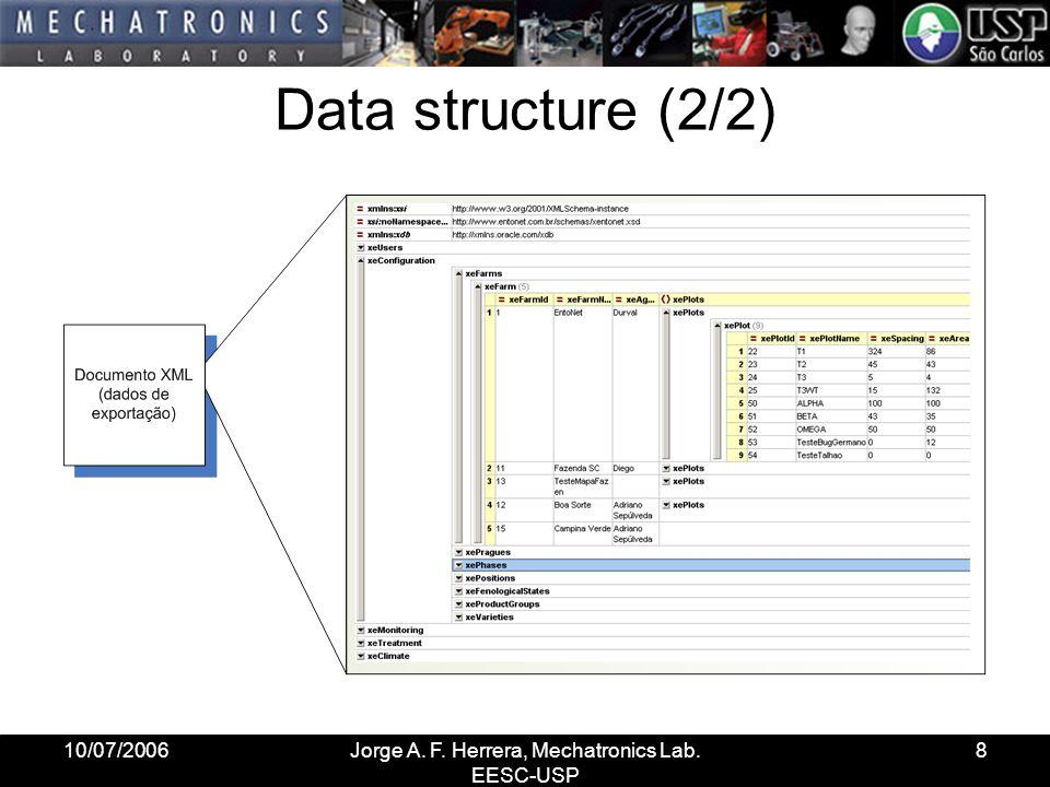 10/07/2006Jorge A. F. Herrera, Mechatronics Lab. EESC-USP 8 Data structure (2/2)
