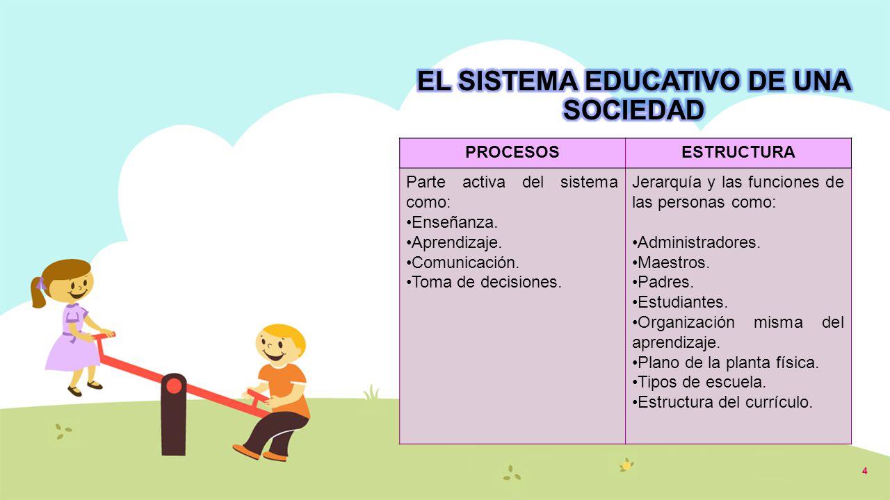 PROCESOSESTRUCTURA Parte activa del sistema como: Enseñanza. Aprendizaje. Comunicación. Toma de decisiones. Jerarquía y las funciones de las personas