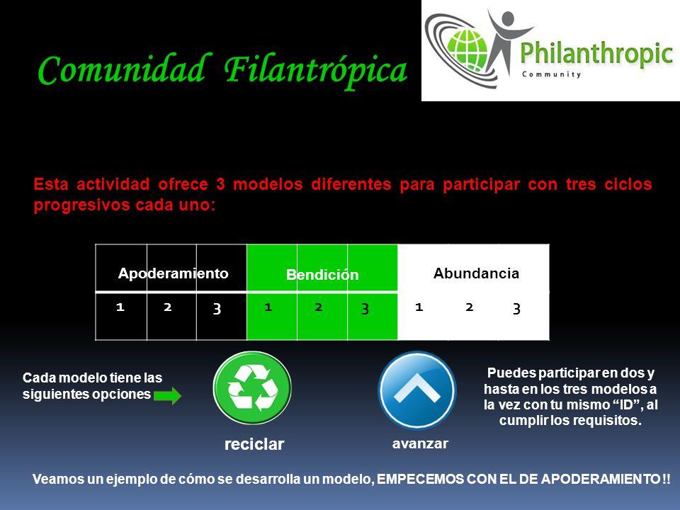 Comunidad Filantrópica Esta actividad ofrece 3 modelos diferentes para participar con tres ciclos progresivos cada uno: 1 2 3 1 2 3 1 2 3 Apoderamient
