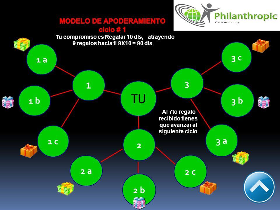 3 c 2 b 2 c 3 b 3 TU 3 a 1 2 a 1 a 1 b 1 c 2 Al 7to regalo recibido tienes que avanzar al siguiente ciclo
