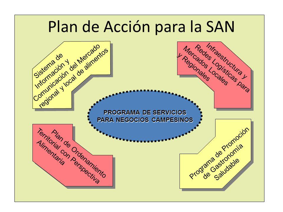 Plan de Acción para la SAN PROGRAMA DE SERVICIOS PARA NEGOCIOS CAMPESINOS Sistema de Información y Comunicación del Mercado regional y local de alimen