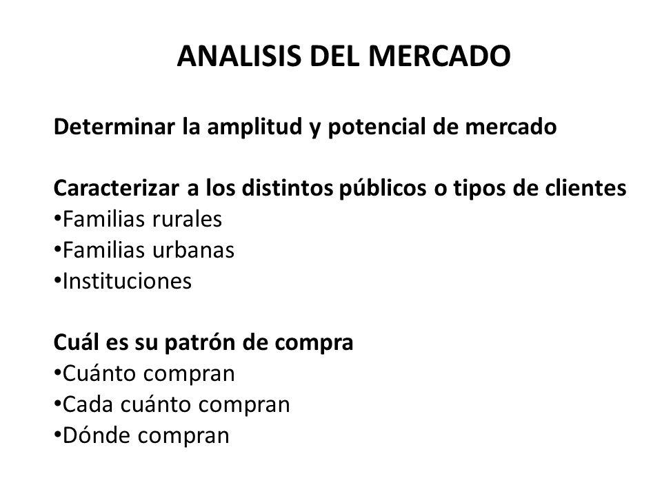 ANALISIS DEL MERCADO Determinar la amplitud y potencial de mercado Caracterizar a los distintos públicos o tipos de clientes Familias rurales Familias