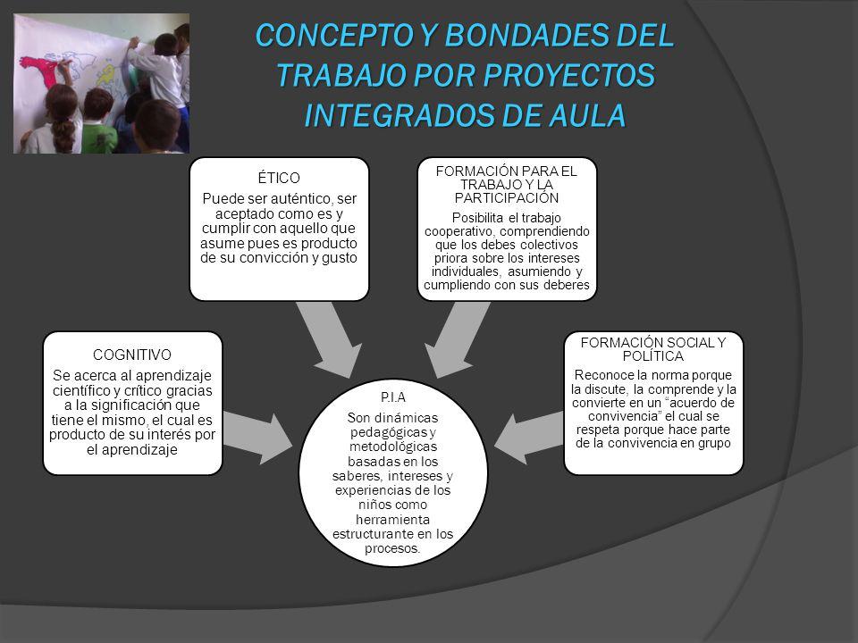 CONCEPTO Y BONDADES DEL TRABAJO POR PROYECTOS INTEGRADOS DE AULA P.I.A Son dinámicas pedagógicas y metodológicas basadas en los saberes, intereses y e