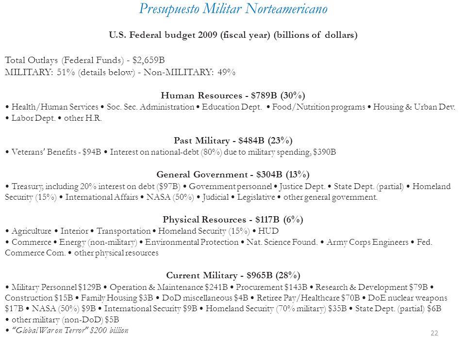 22 Presupuesto Militar Norteamericano U.S.
