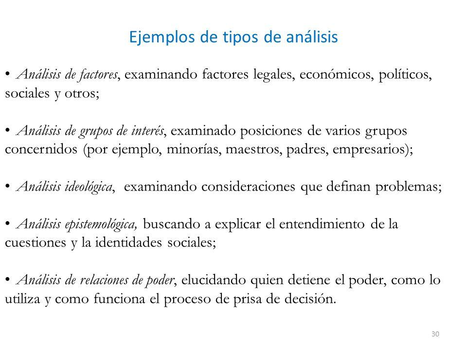 Ejemplos de tipos de análisis Análisis de factores, examinando factores legales, económicos, políticos, sociales y otros; Análisis de grupos de interé