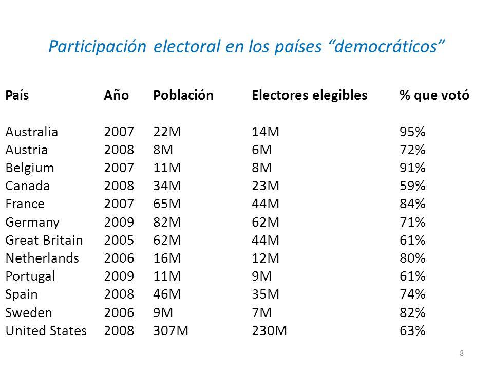 Participación electoral en los países democráticos País Año Población Electores elegibles% que votó Australia 2007 22M 14M 95% Austria 2008 8M 6M 72% Belgium 2007 11M 8M 91% Canada 2008 34M 23M 59% France 2007 65M 44M 84% Germany 2009 82M 62M 71% Great Britain 2005 62M 44M 61% Netherlands 2006 16M 12M 80% Portugal 2009 11M 9M 61% Spain 2008 46M 35M 74% Sweden 2006 9M 7M 82% United States 2008 307M 230M 63% 8