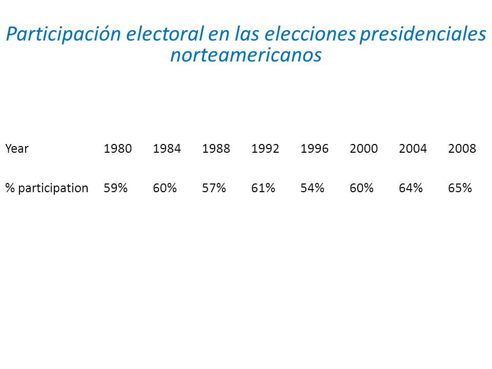 Participación electoral en las elecciones presidenciales norteamericanos Year 1980 1984 1988 1992 1996 2000 2004 2008 % participation 59% 60% 57% 61%