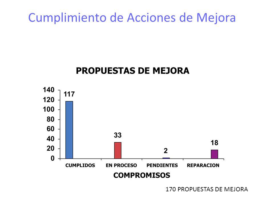 Cumplimiento de Acciones de Mejora 170 PROPUESTAS DE MEJORA