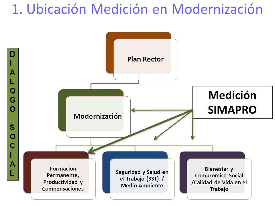 Plan RectorModernización Formación Permanente, Productividad y Compensaciones Seguridad y Salud en el Trabajo (SST) / Medio Ambiente Bienestar y Compr