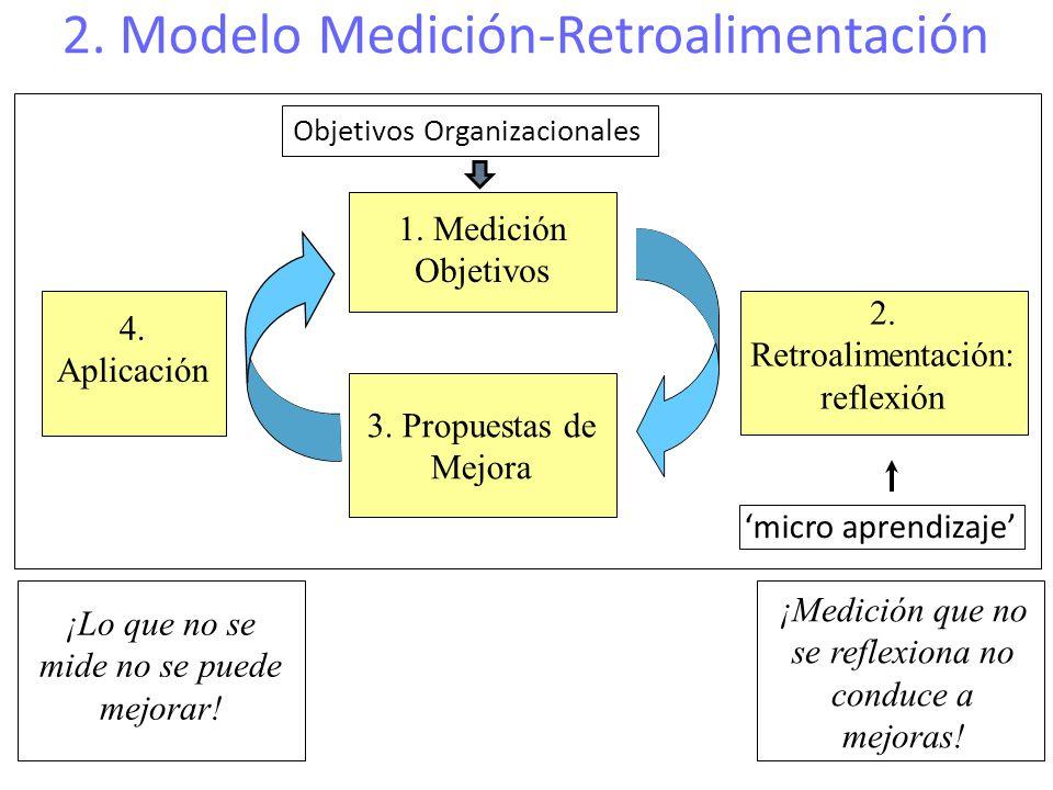 3. Propuestas de Mejora 1. Medición Objetivos 2. Retroalimentación: reflexión 4. Aplicación ¡Lo que no se mide no se puede mejorar! ¡Medición que no s
