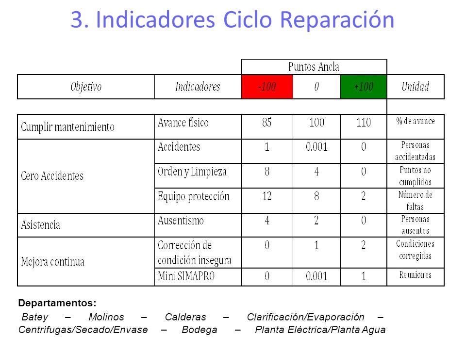 3. Indicadores Ciclo Reparación Departamentos: Batey – Molinos – Calderas – Clarificación/Evaporación – Centrífugas/Secado/Envase – Bodega – Planta El