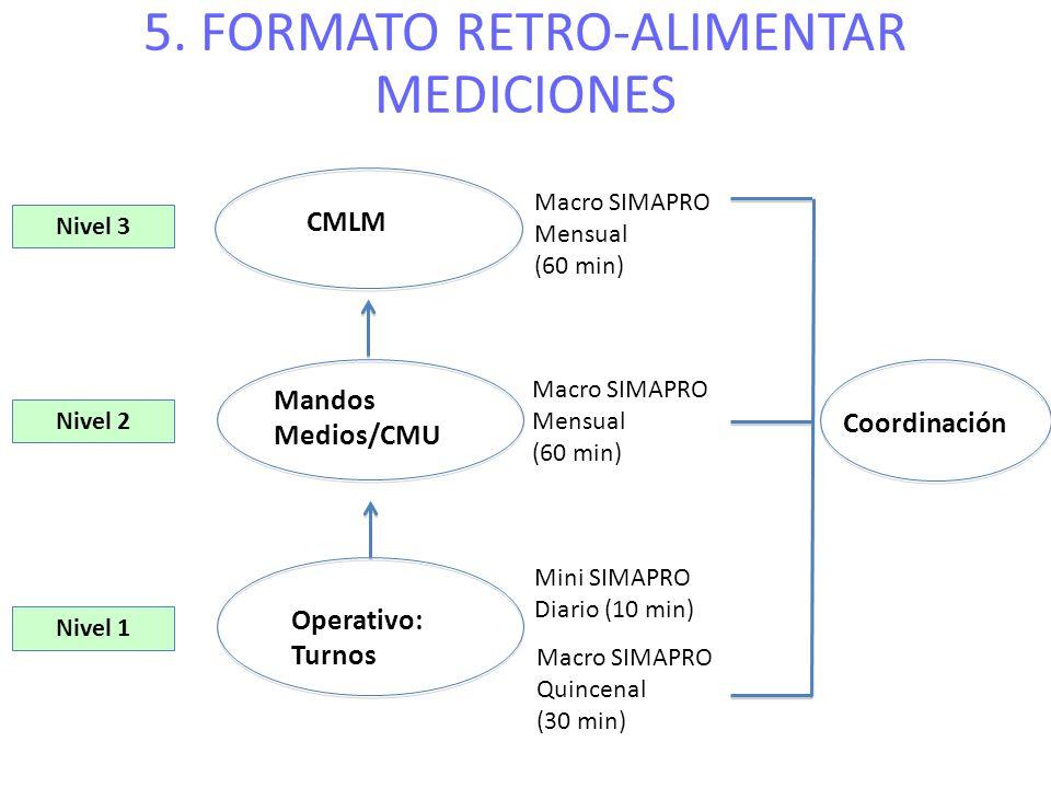 Nivel 1 Nivel 2 CMLM Mandos Medios/CMU Operativo: Turnos Mini SIMAPRO Diario (10 min) Macro SIMAPRO Quincenal (30 min) Macro SIMAPRO Mensual (60 min)
