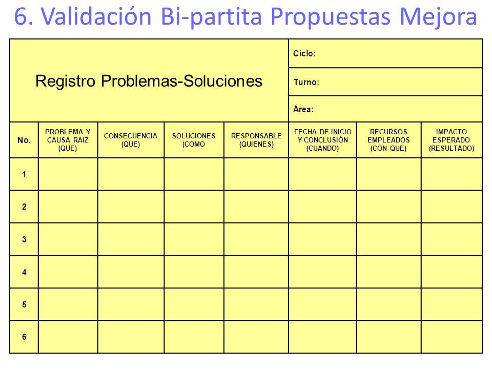 Registro Problemas-Soluciones Ciclo: Turno: Área: No. PROBLEMA Y CAUSA RAIZ (QUE) CONSECUENCIA (QUE) SOLUCIONES (COMO RESPONSABLE (QUIENES) FECHA DE I
