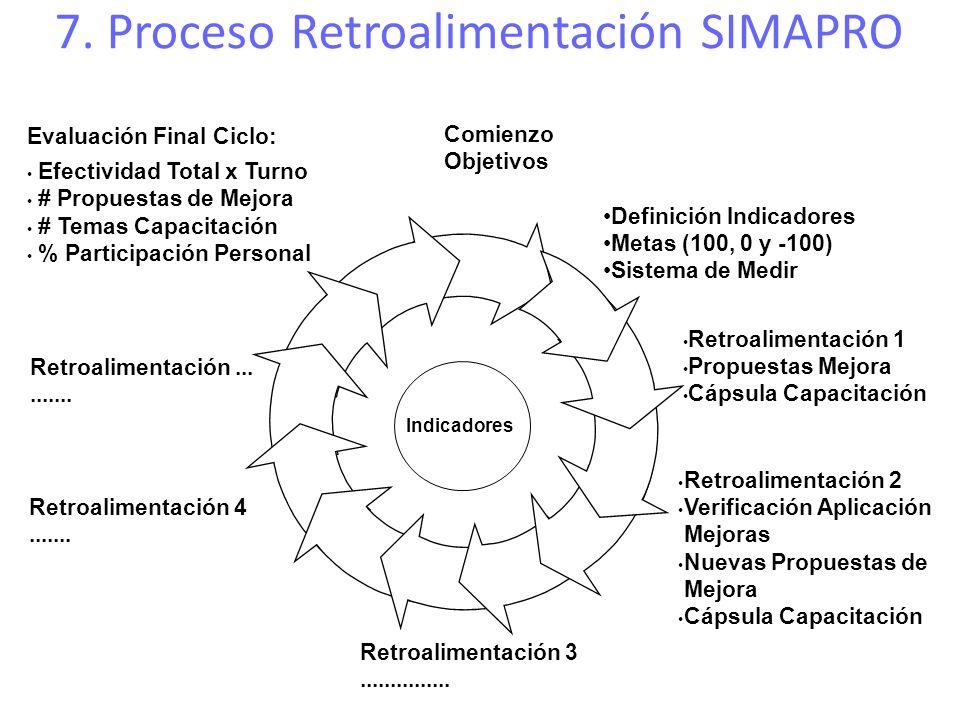 Comienzo Objetivos Evaluación Final Ciclo: Efectividad Total x Turno # Propuestas de Mejora # Temas Capacitación % Participación Personal Retroaliment