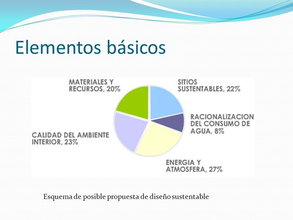 Elementos básicos Esquema de posible propuesta de diseño sustentable