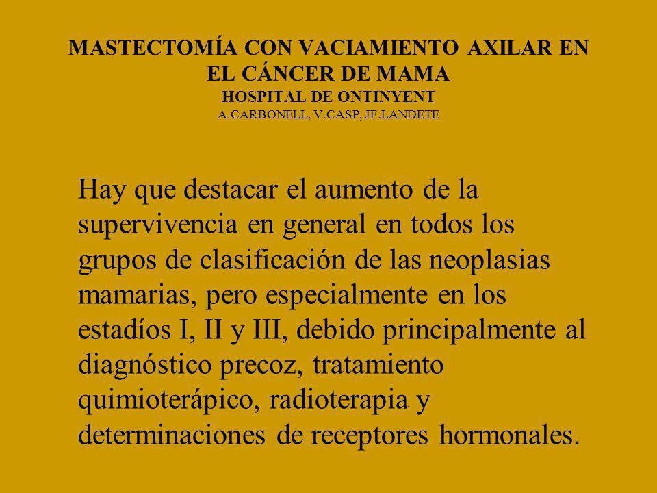 MASTECTOMÍA CON VACIAMIENTO AXILAR EN EL CÁNCER DE MAMA HOSPITAL DE ONTINYENT A.CARBONELL, V.CASP, JF.LANDETE Hay que destacar el aumento de la supervivencia en general en todos los grupos de clasificación de las neoplasias mamarias, pero especialmente en los estadíos I, II y III, debido principalmente al diagnóstico precoz, tratamiento quimioterápico, radioterapia y determinaciones de receptores hormonales.