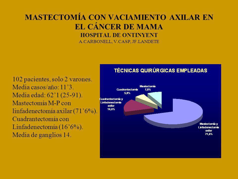 MASTECTOMÍA CON VACIAMIENTO AXILAR EN EL CÁNCER DE MAMA HOSPITAL DE ONTINYENT A.CARBONELL, V.CASP, JF.LANDETE 102 pacientes, solo 2 varones.