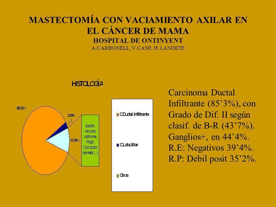 MASTECTOMÍA CON VACIAMIENTO AXILAR EN EL CÁNCER DE MAMA HOSPITAL DE ONTINYENT A.CARBONELL, V.CASP, JF.LANDETE Carcinoma Ductal Infiltrante (853%), con Grado de Dif.