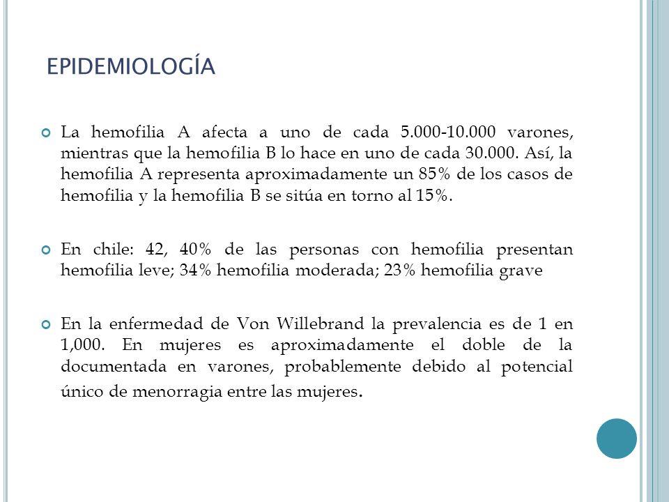 EPIDEMIOLOGÍA La hemofilia A afecta a uno de cada 5.000-10.000 varones, mientras que la hemofilia B lo hace en uno de cada 30.000.
