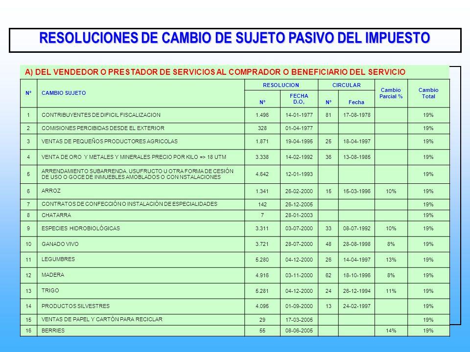 RESOLUCIONES DE CAMBIO DE SUJETO PASIVO DEL IMPUESTO A) DEL VENDEDOR O PRESTADOR DE SERVICIOS AL COMPRADOR O BENEFICIARIO DEL SERVICIO NºCAMBIO SUJETO