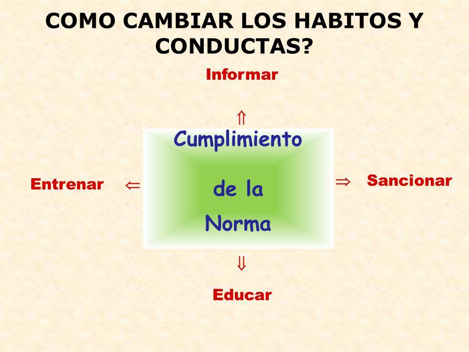 COMO CAMBIAR LOS HABITOS Y CONDUCTAS? Cumplimiento de la Norma Informar Entrenar Educar Sancionar