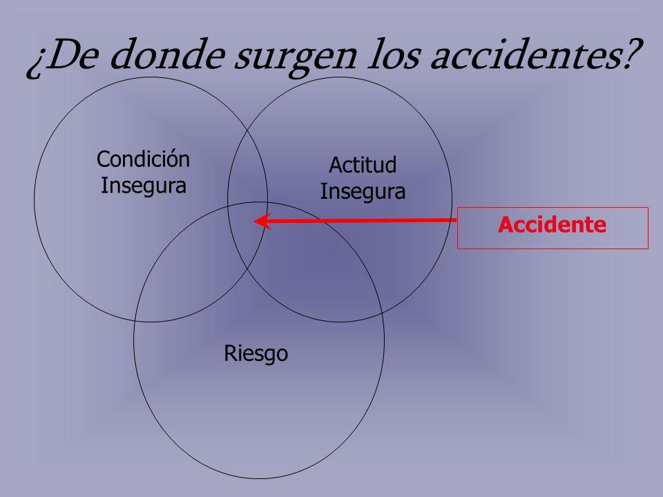 ¿De donde surgen los accidentes? Condición Insegura Riesgo Accidente Actitud Insegura