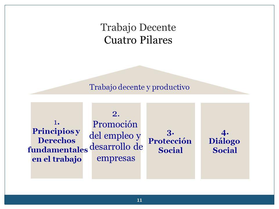 11 2. Promoción del empleo y desarrollo de empresas 3. Protección Social Trabajo decente y productivo Trabajo Decente Cuatro Pilares 1. Principios y D