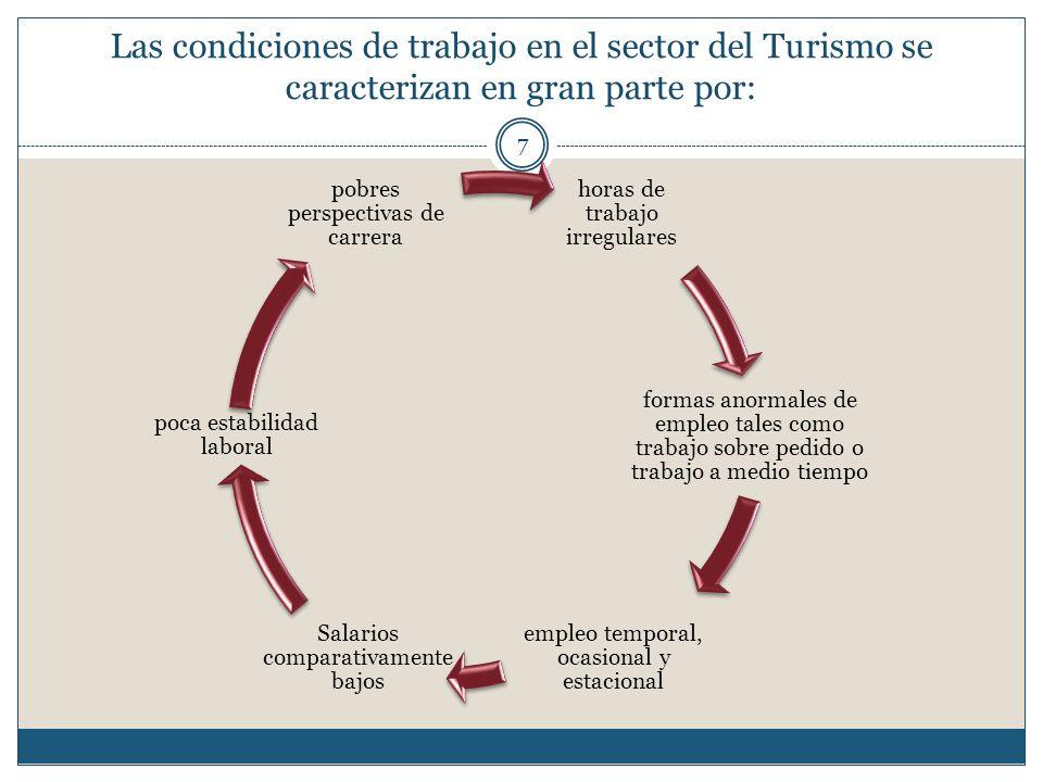 Las condiciones de trabajo en el sector del Turismo se caracterizan en gran parte por: 7 horas de trabajo irregulares formas anormales de empleo tales