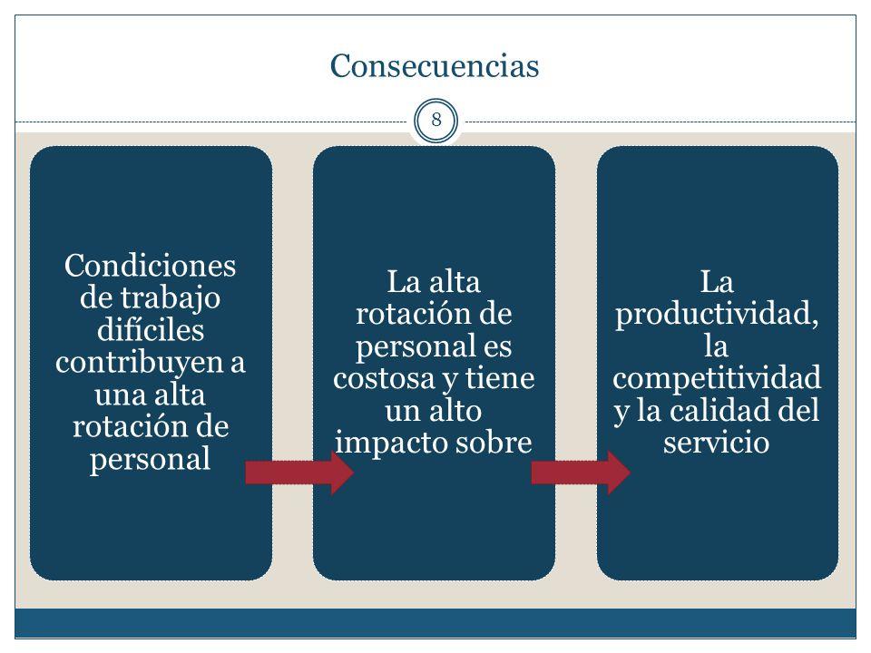 Consecuencias 8 Condiciones de trabajo difíciles contribuyen a una alta rotación de personal La alta rotación de personal es costosa y tiene un alto i