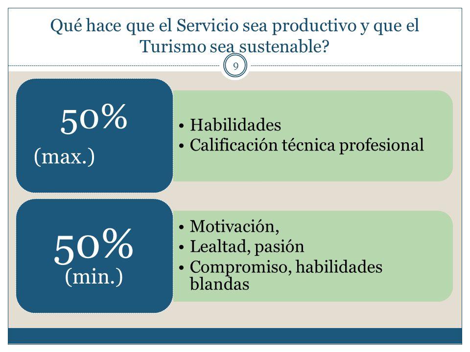 Qué hace que el Servicio sea productivo y que el Turismo sea sustenable? 9 Habilidades Calificación técnica profesional 50% (max.) Motivación, Lealtad