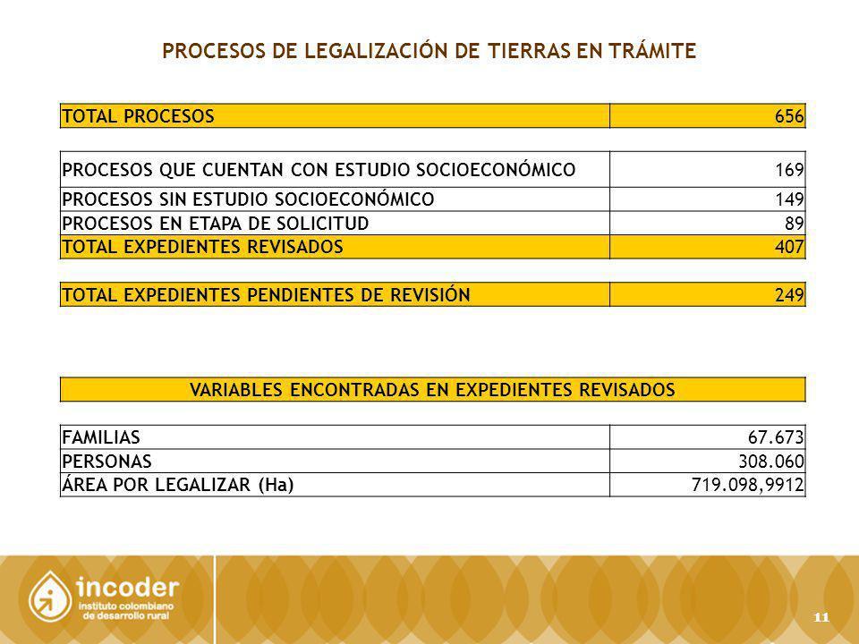 TOTAL PROCESOS656 PROCESOS QUE CUENTAN CON ESTUDIO SOCIOECONÓMICO169 PROCESOS SIN ESTUDIO SOCIOECONÓMICO149 PROCESOS EN ETAPA DE SOLICITUD89 TOTAL EXPEDIENTES REVISADOS407 TOTAL EXPEDIENTES PENDIENTES DE REVISIÓN249 VARIABLES ENCONTRADAS EN EXPEDIENTES REVISADOS FAMILIAS67.673 PERSONAS308.060 ÁREA POR LEGALIZAR (Ha)719.098,9912 PROCESOS DE LEGALIZACIÓN DE TIERRAS EN TRÁMITE 11