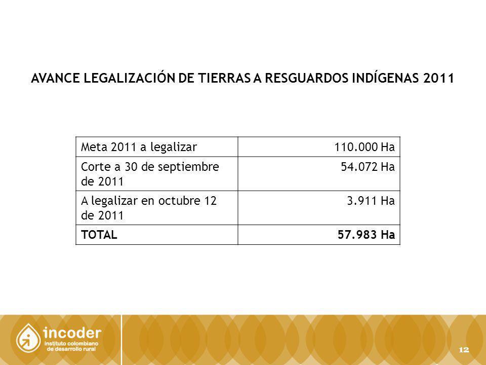 AVANCE LEGALIZACIÓN DE TIERRAS A RESGUARDOS INDÍGENAS 2011 Meta 2011 a legalizar110.000 Ha Corte a 30 de septiembre de 2011 54.072 Ha A legalizar en octubre 12 de 2011 3.911 Ha TOTAL57.983 Ha 12