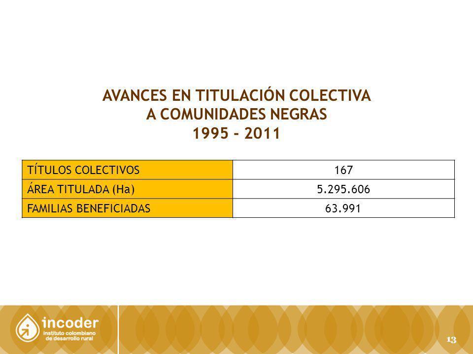 AVANCES EN TITULACIÓN COLECTIVA A COMUNIDADES NEGRAS 1995 - 2011 TÍTULOS COLECTIVOS167 ÁREA TITULADA (Ha) 5.295.606 FAMILIAS BENEFICIADAS63.991 13