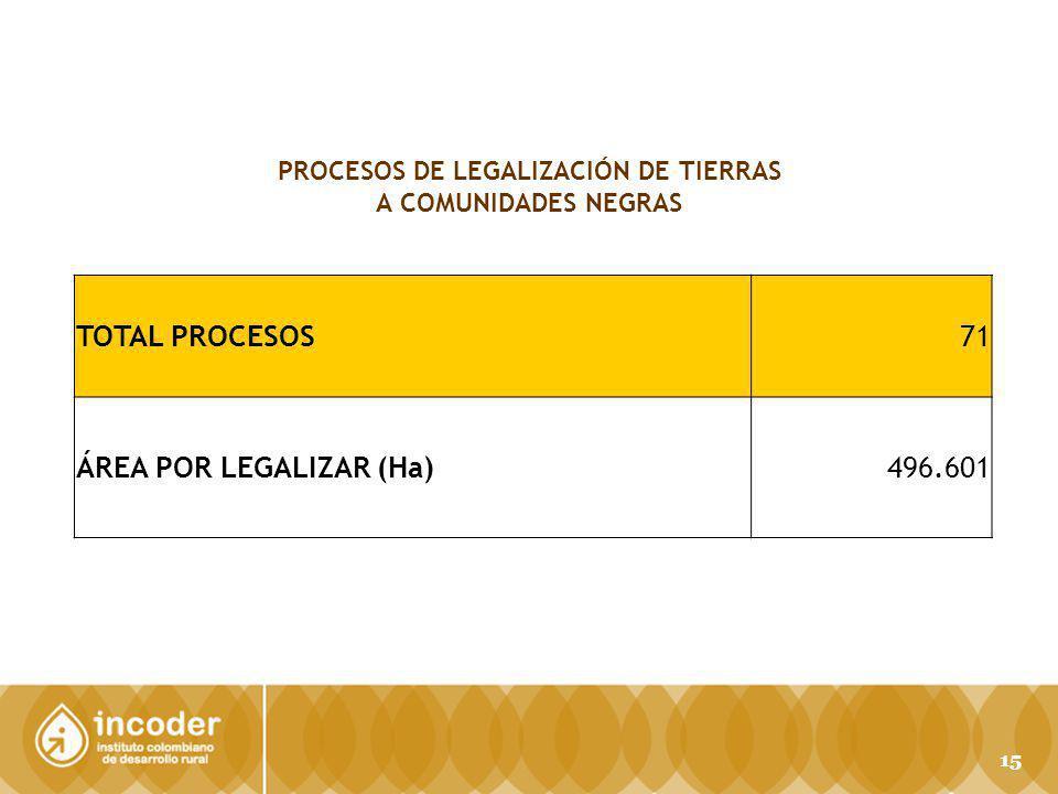 TOTAL PROCESOS71 ÁREA POR LEGALIZAR (Ha) 496.601 PROCESOS DE LEGALIZACIÓN DE TIERRAS A COMUNIDADES NEGRAS 15