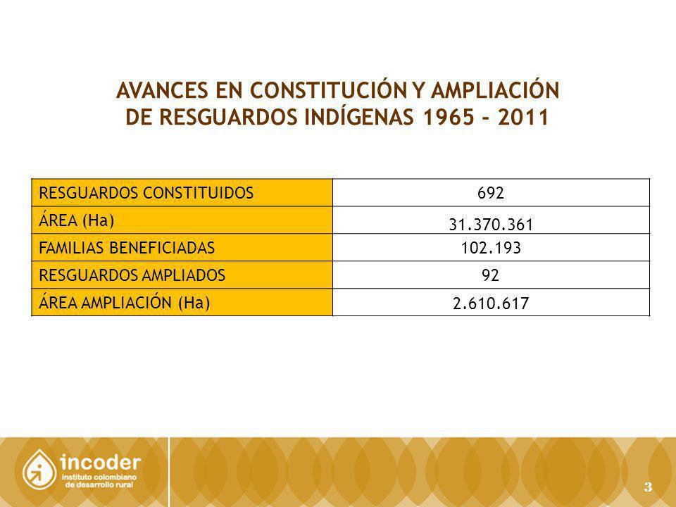 AVANCES EN CONSTITUCIÓN Y AMPLIACIÓN DE RESGUARDOS INDÍGENAS 1965 - 2011 RESGUARDOS CONSTITUIDOS692 ÁREA (Ha) 31.370.361 FAMILIAS BENEFICIADAS102.193 RESGUARDOS AMPLIADOS92 ÁREA AMPLIACIÓN (Ha) 2.610.617 3