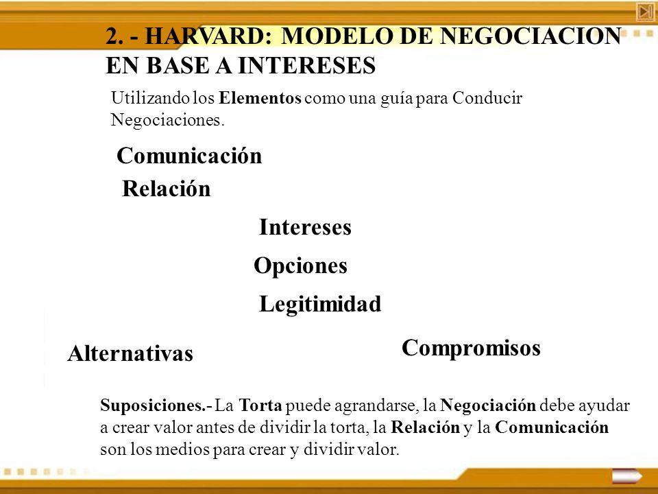 2. - HARVARD: MODELO DE NEGOCIACION EN BASE A INTERESES Utilizando los Elementos como una guía para Conducir Negociaciones. Comunicación Suposiciones.