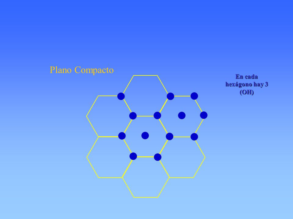 En cada hexágono hay 3 (OH) Plano Compacto